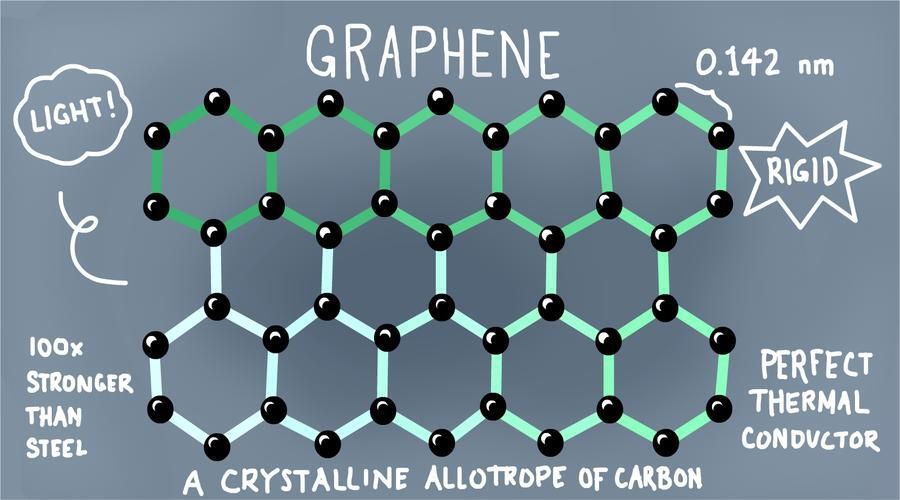 The Ultimate Guide To Graphene - The Miracle Material