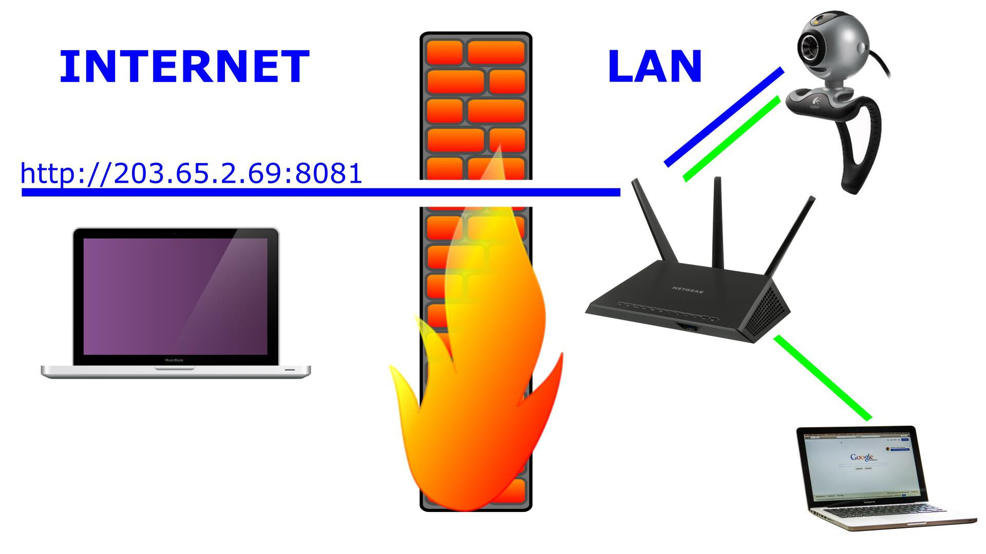 Internet Traffic And Router Port Forwarding