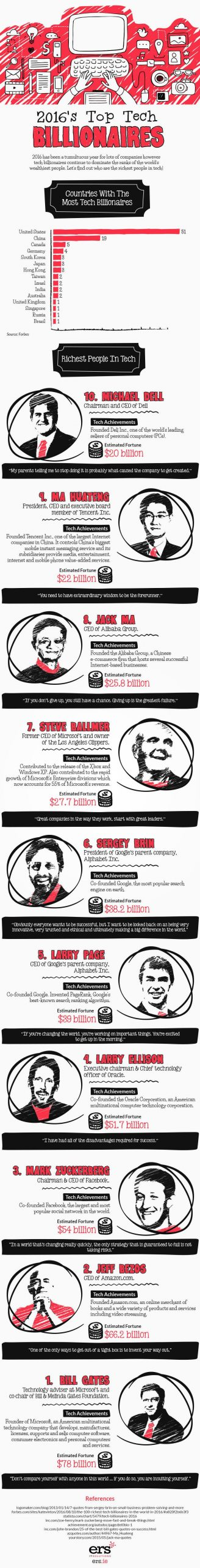 Top 10 Tech Billionaires That Have Completely Changed The World Infographic